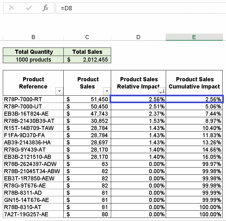 Excel Pareto Analysis - Step 4 - Calculate the cumulative impact of each cause