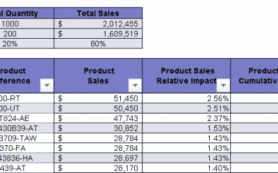 How to do a Pareto Analysis in Excel in 5 simple steps – Easy tutorial