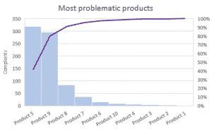 Excel Pareto Chart - Tutorial