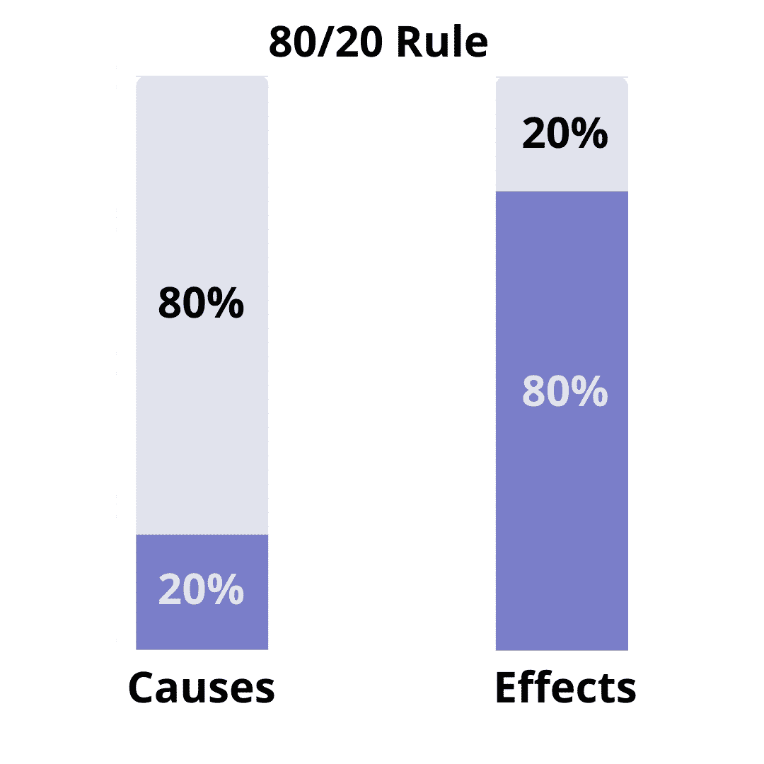 A Pareto Analysis in Excel uses the 80/20 rule approach to find out what matters